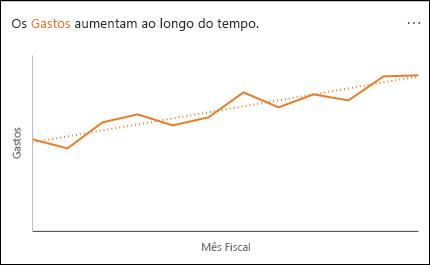 Gráfico de linhas que mostra os Gastos a aumentar ao longo do tempo