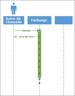 Ativação de sequência UML
