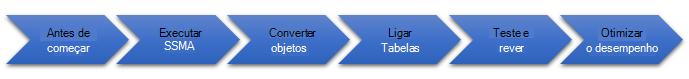 As fases da migração da base de dados para o SQL Server