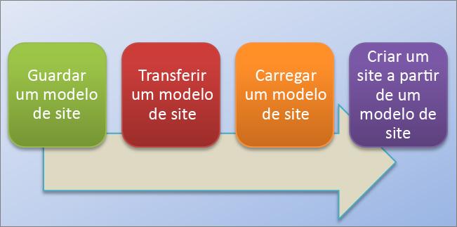 Este fluxograma mostra o processo de criação e utilização de modelos de site no SharePoint Online.