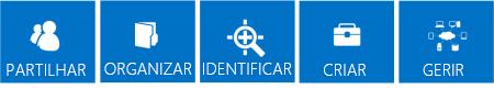 Série de mosaicos azuis a destacar os pontos essenciais das funcionalidades do SharePoint 2013, que são Partilhar, Organizar, Descobrir, Criar e Gerir.
