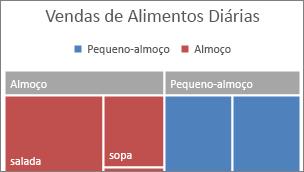 Imagem da categoria de nível superior do Treemap apresentada numa faixa