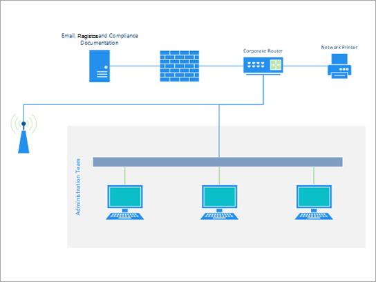 Modelo de rede básica mostrando um pequeno escritório ou rede de equipe.