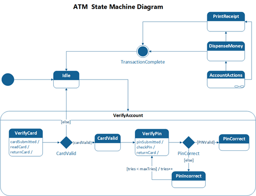 Uma amostra de um diagrama de máquina de estado UML mostrando um sistema multibanco.