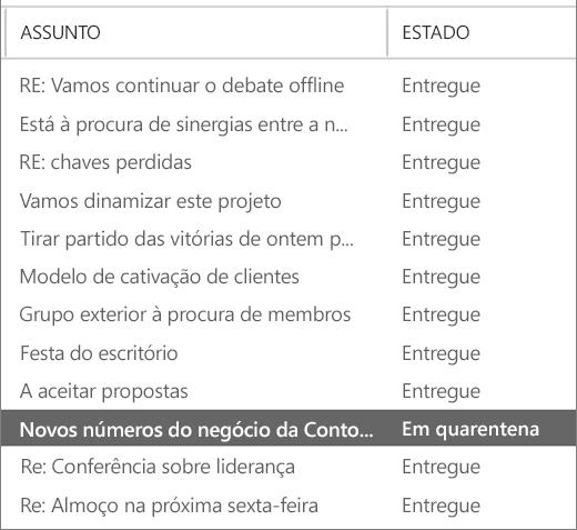 Captura de ecrã a mostrar um exemplo dos resultados do rastreio de mensagens.