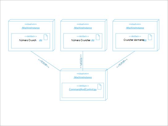 Diagrama de arquitetura UML de uma implementação de software.