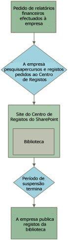 Exemplo do fluxo de trabalho para a suspensão de registos