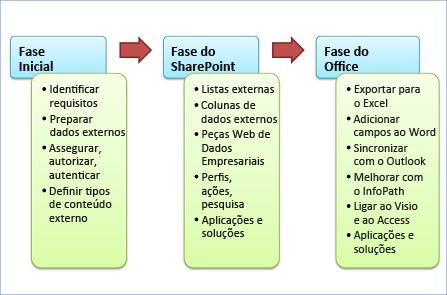 As três fases do desenvolvimento