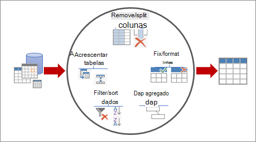 Formas de formar dados no Power Query