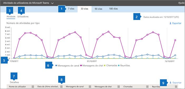 Relatórios do Office 365 – atividade do utilizador no Microsoft Teams.