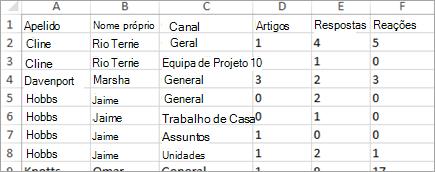Dados da atividade de comunicação do Insights no Excel
