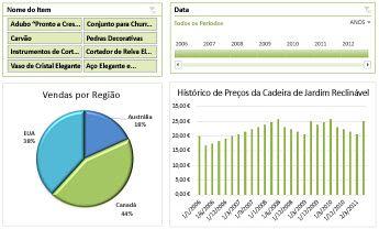 Exemplo de um dashboard do Excel Services