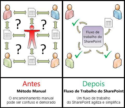 Comparação do processo manual com o fluxo de trabalho automatizado