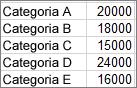 Dados utilizados para criar o gráfico pareto de exemplo