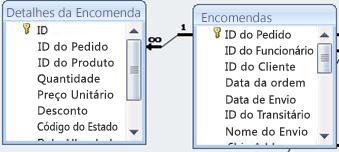 mostra a relação entre duas tabelas