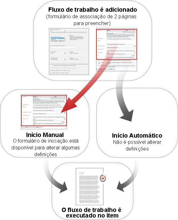 Comparação entre formulários de início manual e automático