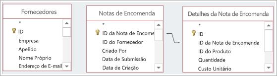 Múltiplas origens de dados da tabela, com e sem relações predefinidas.
