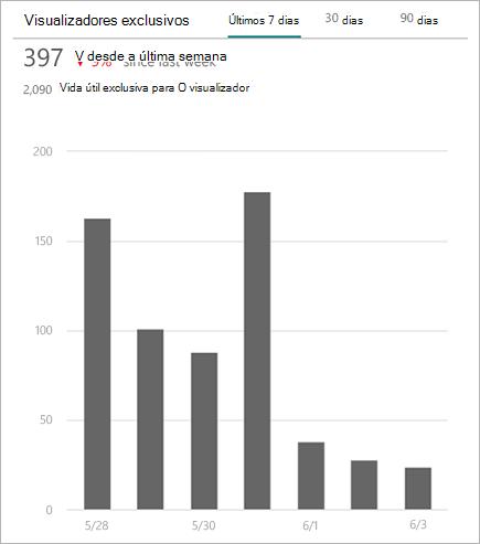Gráfico mostrando espectadores únicos que acederam a um site