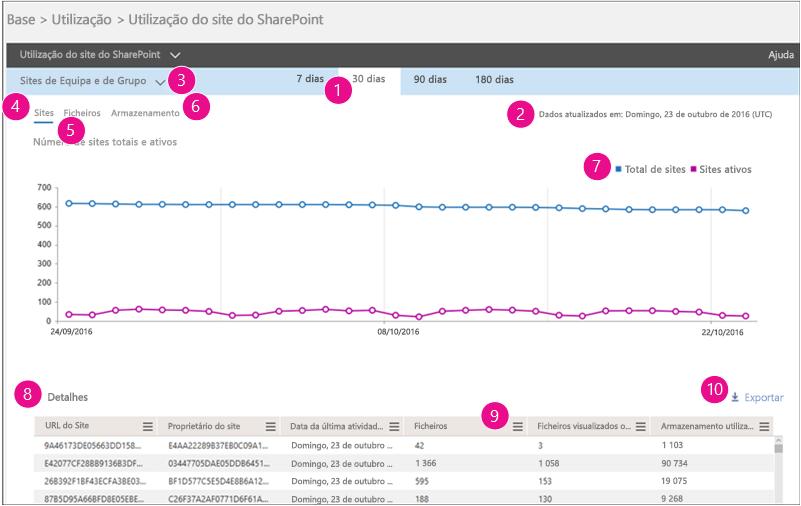 Relatório de Utilização do Site do SharePoint