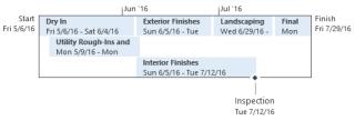Linha cronológica básica no Project