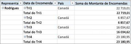 Tabela dinâmica no formato tabular