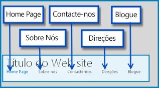 Desenho que realça as páginas predefinidas num Web site Público no SharePoint Online
