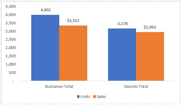 Gráfico criado a partir de dados de subtotais