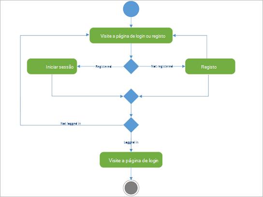 Diagrama UML para mostrar atividade de registo de login.