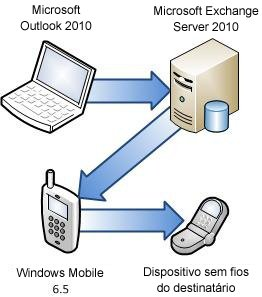Ligar o telefone ao Exchange Server