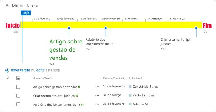 Lista de tarefas com linha cronológica