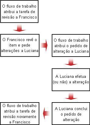 Fluxograma de um pedido de alteração