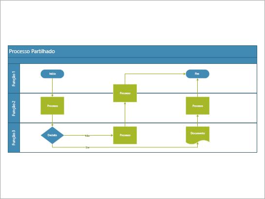 Um fluxograma multifuncional melhor utilizado para um processo que inclui tarefas partilhadas entre funções ou funções.