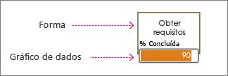 Forma e gráfico de dados