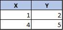 Disposição de dados para um gráfico de dispersão