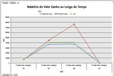 Tabela de Valor Ganho no Excel