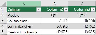 """Tabela do Excel com dados de cabeçalho, mas com a opção """"A minha tabela tem cabeçalhos"""" não selecionada, por isso o Excel adicionou nomes de cabeçalho predefinidos como Coluna 1 e Coluna 2."""