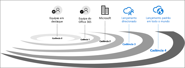 Cadências de validação de lançamentos do Office 365.
