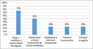 Relatório do Gráfico % Concluído da Descrição Geral do Projeto