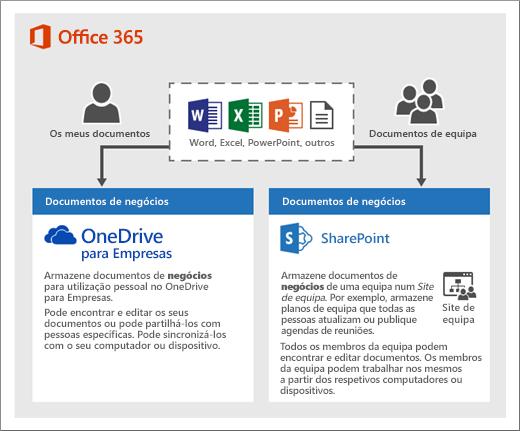 Um diagrama sobre como pode utilizar dois tipos de armazenamento: OneDrive ou Sites de equipa