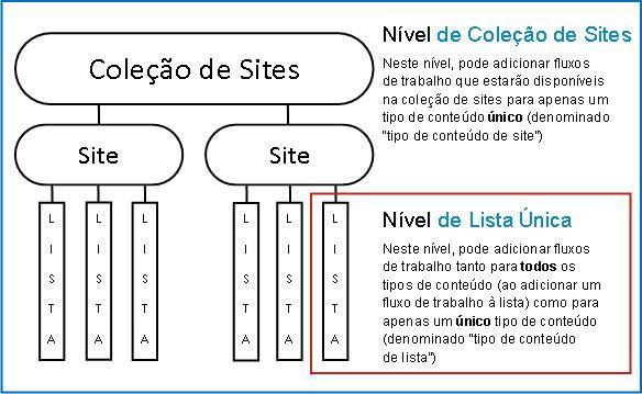 Mapa da coleção de sites com 3 formas de adicionar explicadas