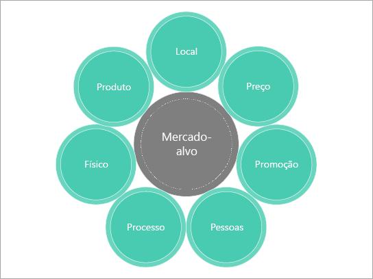 Modelo diagrama básico para uma combinação de marketing