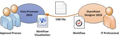Os diagramas de fluxos de trabalho podem ser exportados para o Visio
