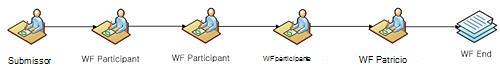 Fluxos de trabalho do SharePoint Designer