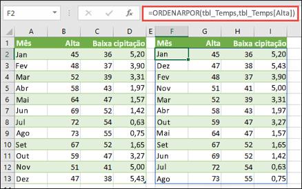 Utilize ORDENARPOR para ordenar uma tabela de valores de temperatura e de chuva por temperatura elevada.
