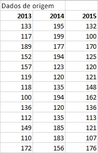 Tabela de dados de origem