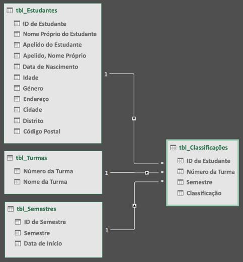 Vista de diagrama de relações do modelo de dados do Power Query