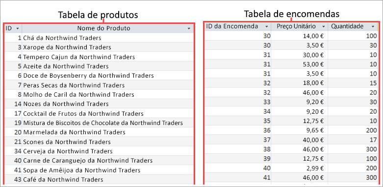Captura de ecrã das tabelas Produto e Encomendas