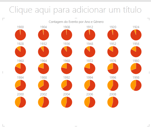 Gráfico circular de múltiplos no Power View
