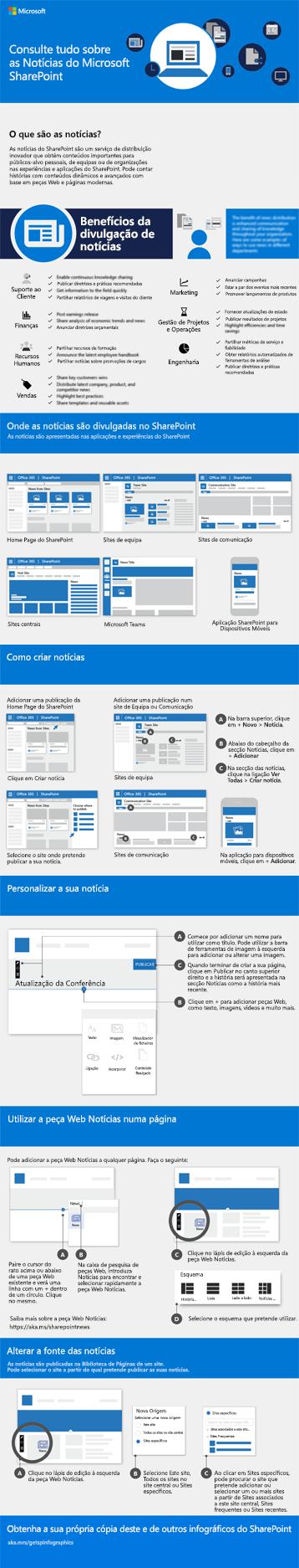 Infográfico de Notícias do SharePoint