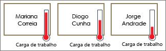 Formas com termómetros mostrando carga de trabalho